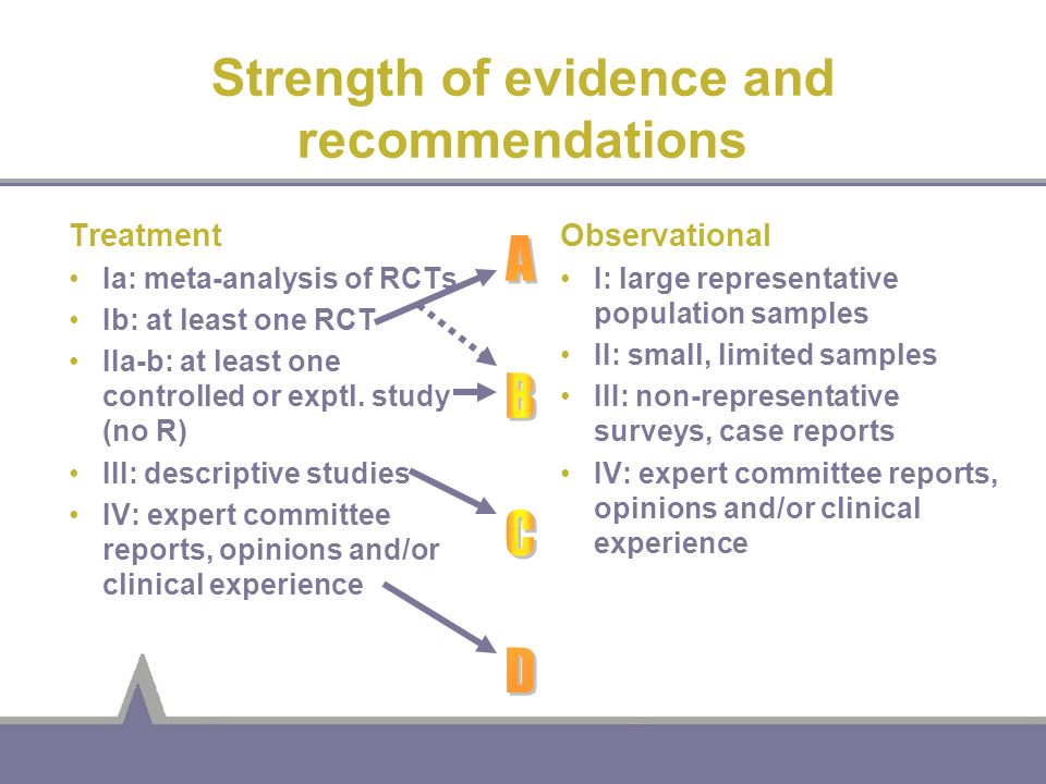 Strength of evidence and recommendations Treatment Ia: meta-analysis of RCTs Ib: at least one RCT IIa-b: at least one controlled or exptl. study (no R