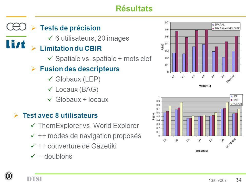 34 13/05/007 DTSI Résultats Tests de précision 6 utilisateurs; 20 images Limitation du CBIR Spatiale vs. spatiale + mots clef Fusion des descripteurs