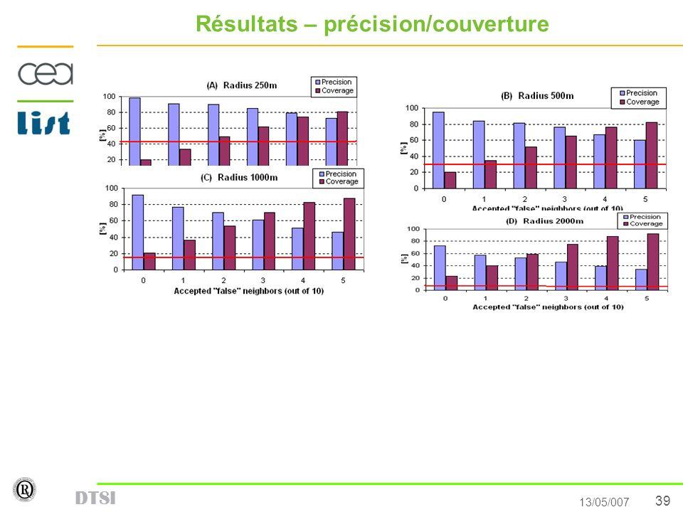 39 13/05/007 DTSI Résultats – précision/couverture