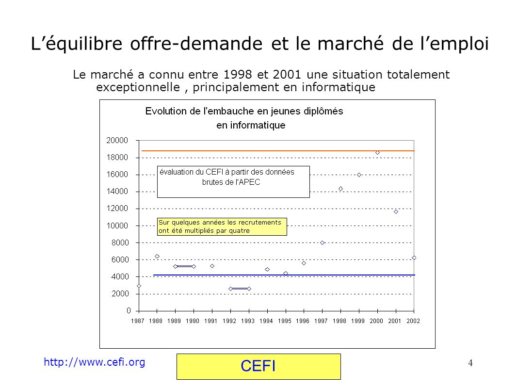 http://www.cefi.org CEFI 5 Léquilibre offre-demande et le marché de lemploi Dès 2002 on observe un retour à la normale , sinon un repli.