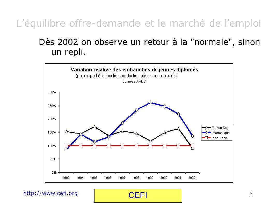 http://www.cefi.org CEFI 6 Léquilibre offre-demande et le marché de lemploi Lévolution du marché de l emploi est devenue chaotique, ce qui décourage tout travail de prévision fine et toute recherche d ajustement.