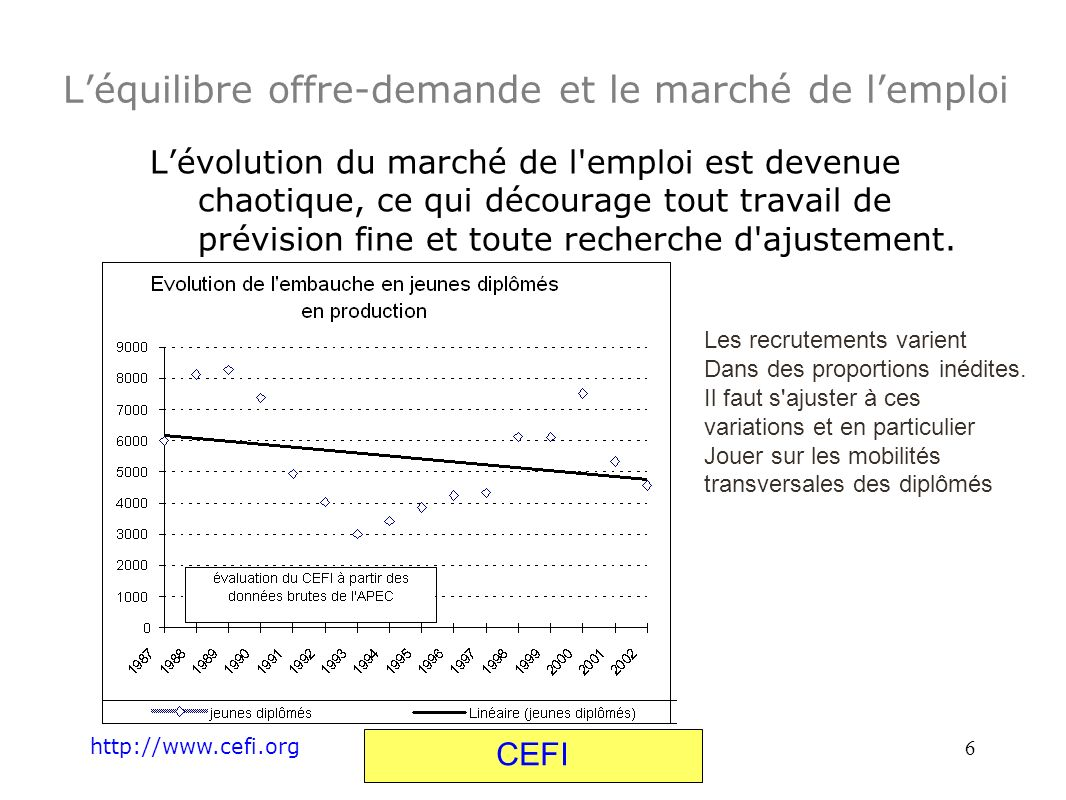 http://www.cefi.org CEFI 6 Léquilibre offre-demande et le marché de lemploi Lévolution du marché de l'emploi est devenue chaotique, ce qui décourage t