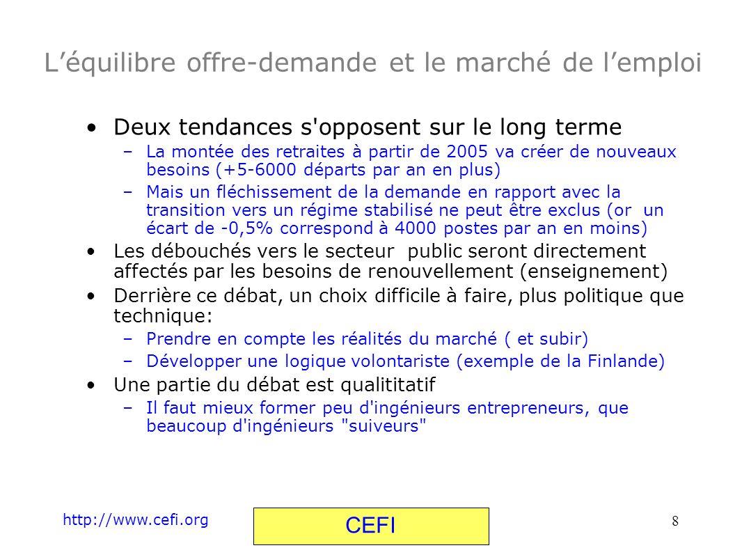 http://www.cefi.org CEFI 8 Léquilibre offre-demande et le marché de lemploi Deux tendances s'opposent sur le long terme –La montée des retraites à par