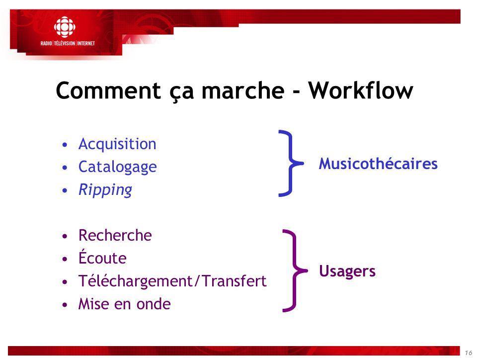 16 Comment ça marche - Workflow Acquisition Catalogage Ripping Recherche Écoute Téléchargement/Transfert Mise en onde Musicothécaires Usagers