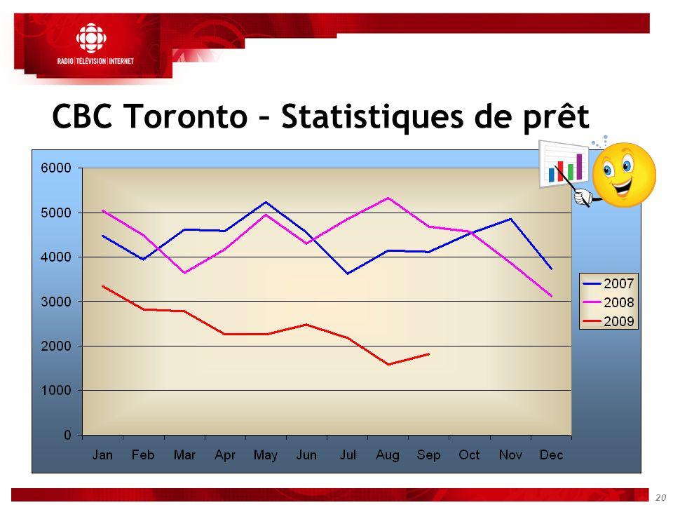 20 CBC Toronto – Statistiques de prêt