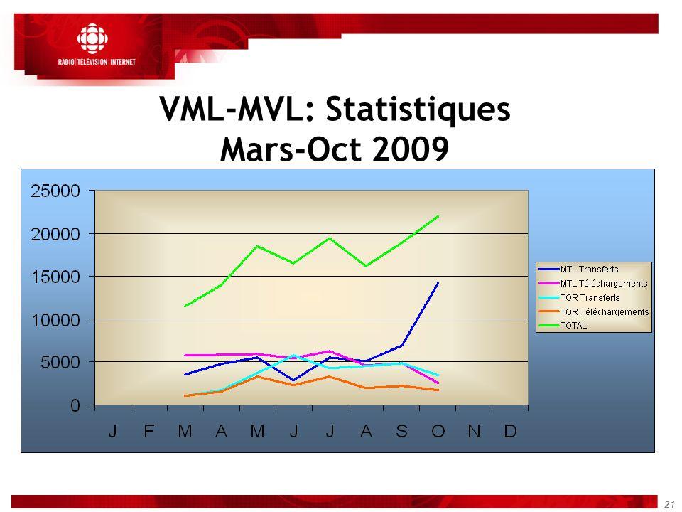 21 VML-MVL: Statistiques Mars-Oct 2009