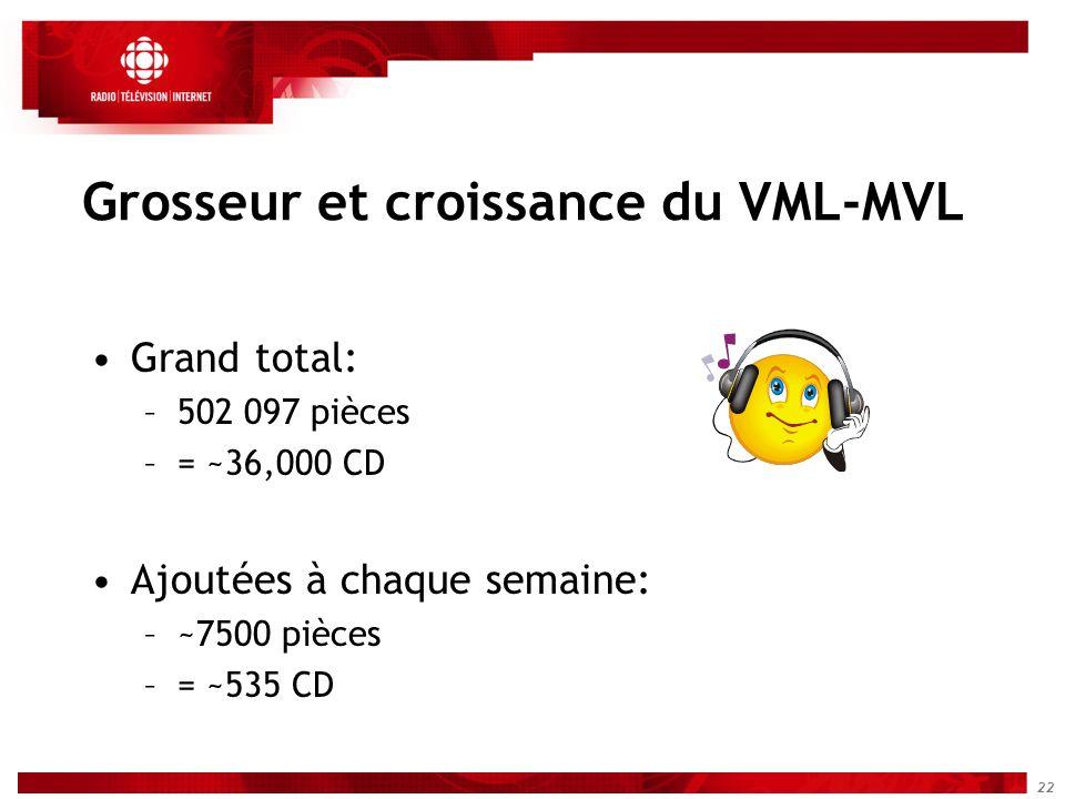 22 Grosseur et croissance du VML-MVL Grand total: –502 097 pièces –= ~36,000 CD Ajoutées à chaque semaine: –~7500 pièces –= ~535 CD