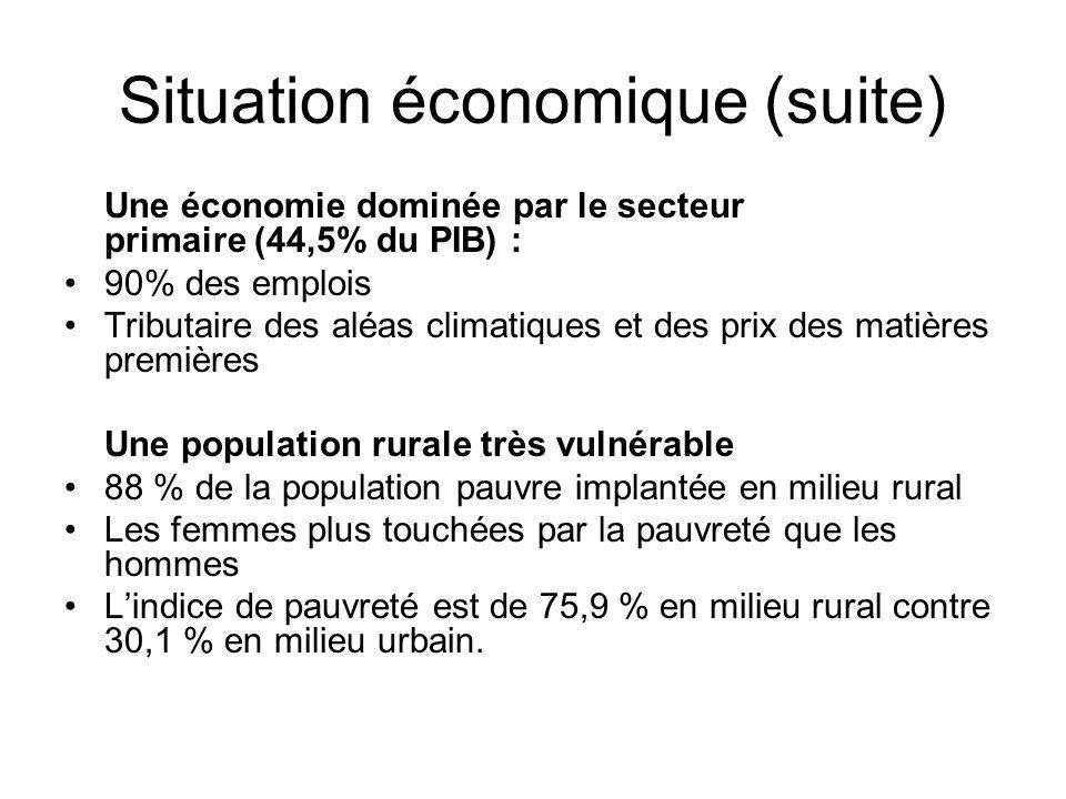 Une économie dominée par le secteur primaire (44,5% du PIB) : 90% des emplois Tributaire des aléas climatiques et des prix des matières premières Une