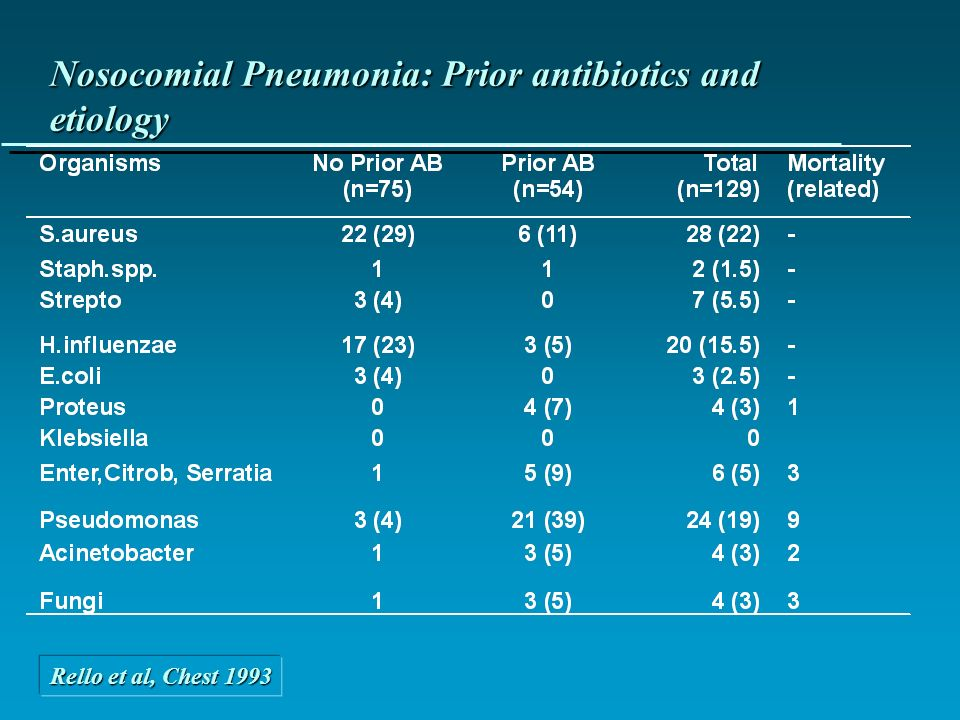 Nosocomial Pneumonia: Prior antibiotics and etiology Rello et al, Chest 1993