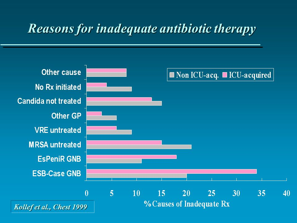 Kollef et al., Chest 1999 Reasons for inadequate antibiotic therapy