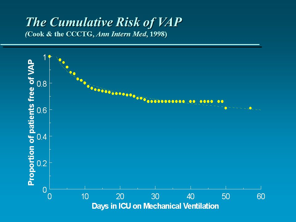 The Cumulative Risk of VAP (Cook & the CCCTG, Ann Intern Med, 1998)