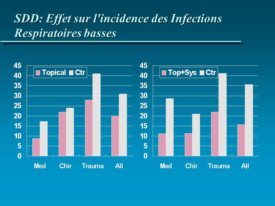 SDD: Effet sur l'incidence des Infections Respiratoires basses