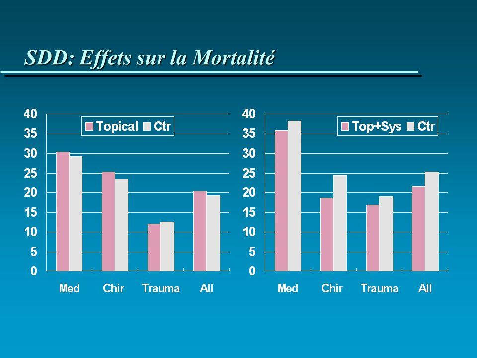 SDD: Effets sur la Mortalité