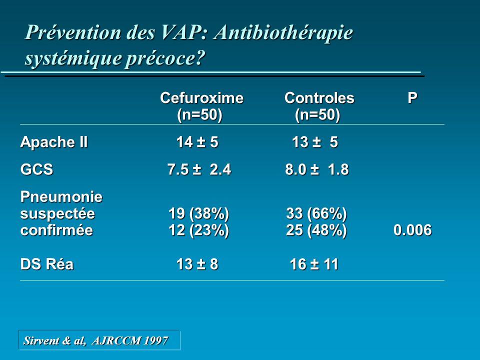 Prévention des VAP: Antibiothérapie systémique précoce? Cefuroxime(n=50)Controles(n=50)P Apache II 14 ± 5 13 ± 5 GCS 7.5 ± 2.4 8.0 ± 1.8 Pneumonie sus
