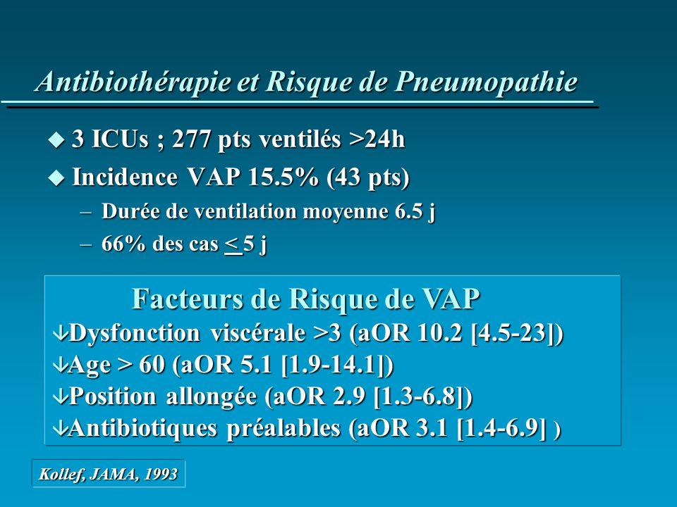 Antibiothérapie et Risque de Pneumopathie u 3 ICUs ; 277 pts ventilés >24h u Incidence VAP 15.5% (43 pts) –Durée de ventilation moyenne 6.5 j –66% des