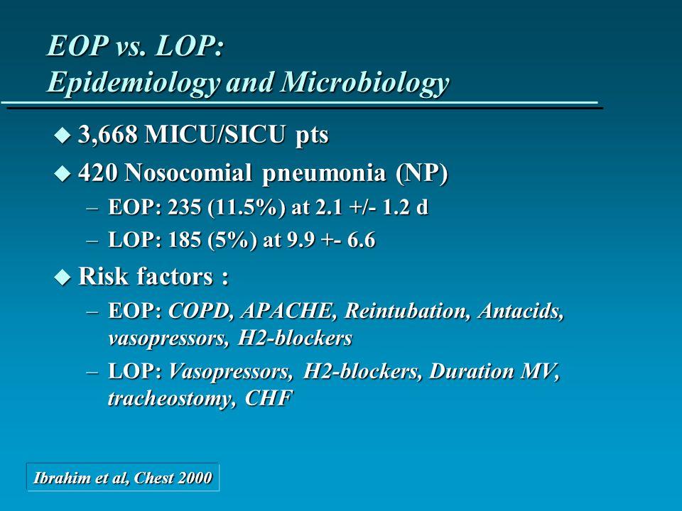 EOP vs. LOP: Epidemiology and Microbiology u 3,668 MICU/SICU pts u 420 Nosocomial pneumonia (NP) –EOP: 235 (11.5%) at 2.1 +/- 1.2 d –LOP: 185 (5%) at