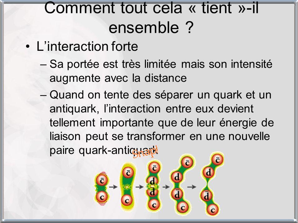 Linteraction forte –Sa portée est très limitée mais son intensité augmente avec la distance –Quand on tente des séparer un quark et un antiquark, lint