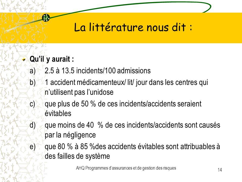 AHQ Programmes dassurances et de gestion des risques 14 La littérature nous dit : Quil y aurait : a)2.5 à 13.5 incidents/100 admissions b)1 accident m