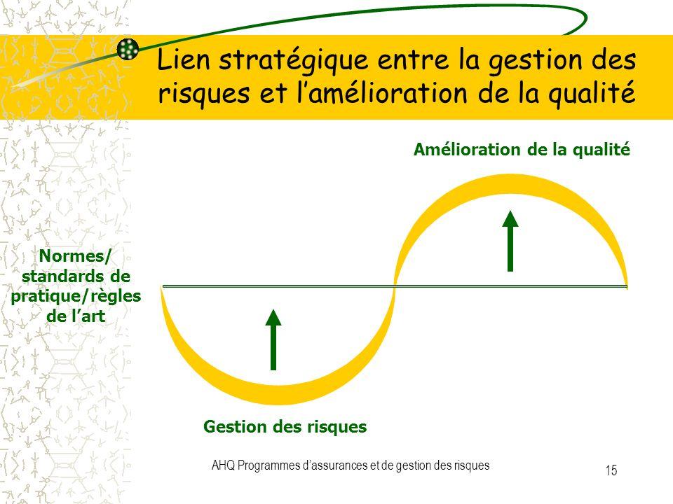 AHQ Programmes dassurances et de gestion des risques 15 Lien stratégique entre la gestion des risques et lamélioration de la qualité Amélioration de l