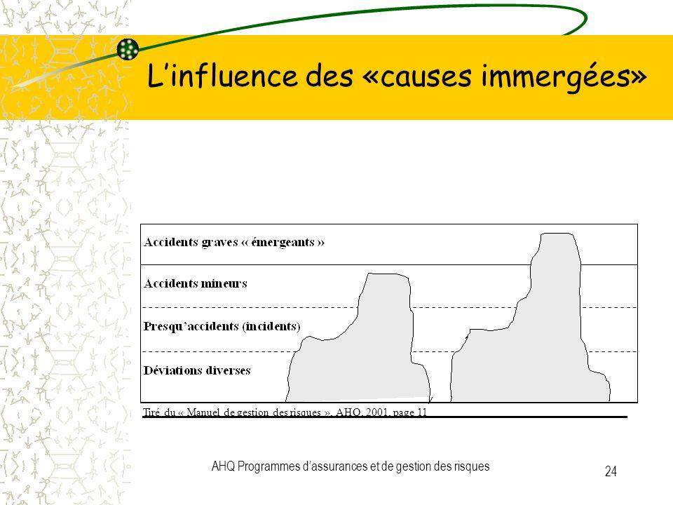 AHQ Programmes dassurances et de gestion des risques 24 Linfluence des «causes immergées» Tiré du « Manuel de gestion des risques », AHQ, 2001, page 1