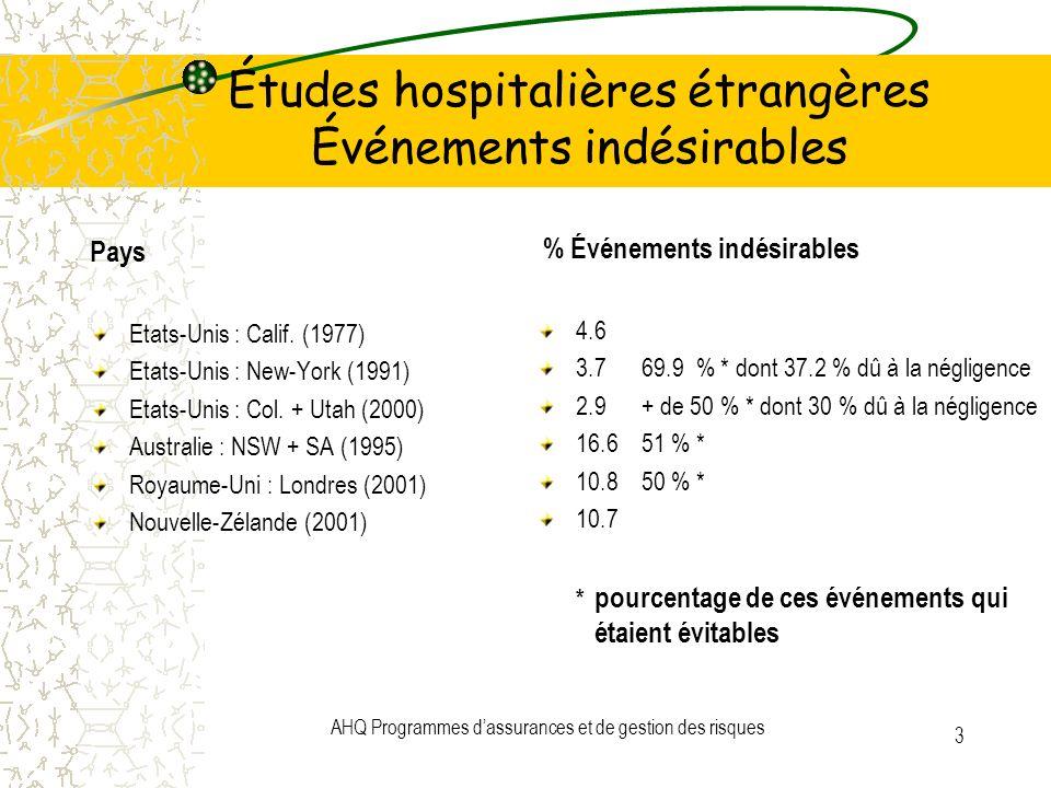 AHQ Programmes dassurances et de gestion des risques 3 Études hospitalières étrangères Événements indésirables Pays Etats-Unis : Calif. (1977) Etats-U