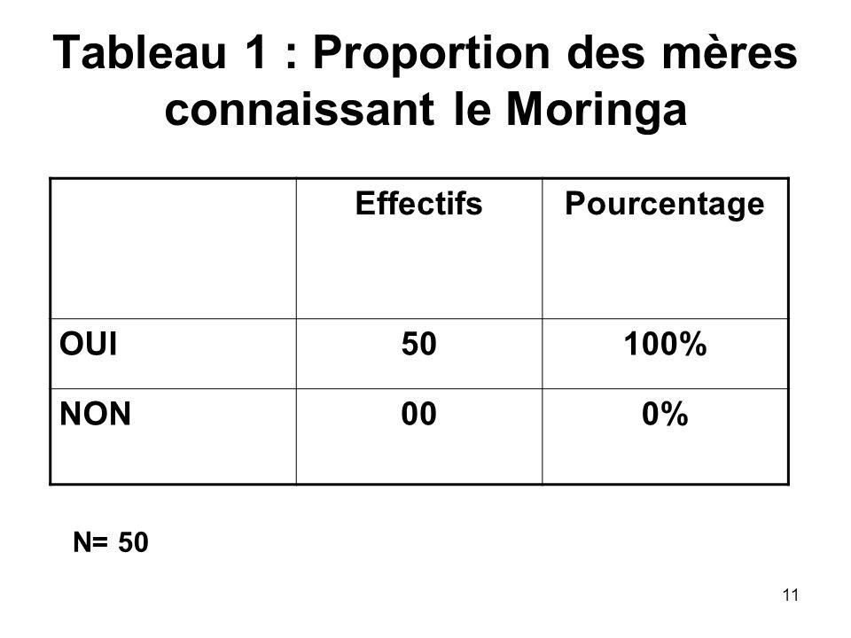 Tableau 1 : Proportion des mères connaissant le Moringa EffectifsPourcentage OUI50100% NON000% N= 50 11