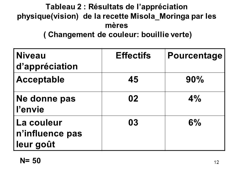 Tableau 2 : Résultats de lappréciation physique(vision) de la recette Misola_Moringa par les mères ( Changement de couleur: bouillie verte) Niveau dap