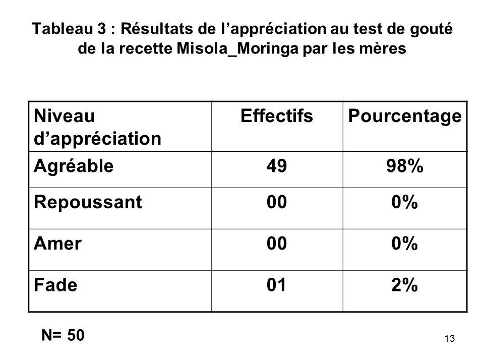 Tableau 3 : Résultats de lappréciation au test de gouté de la recette Misola_Moringa par les mères Niveau dappréciation EffectifsPourcentage Agréable4