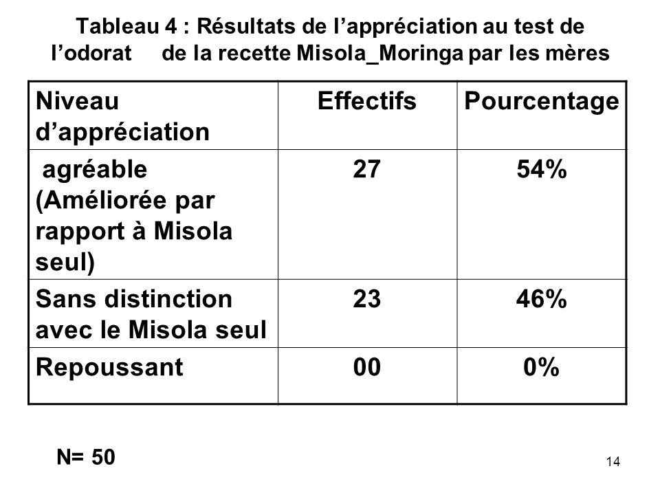 Tableau 4 : Résultats de lappréciation au test de lodorat de la recette Misola_Moringa par les mères Niveau dappréciation EffectifsPourcentage agréabl