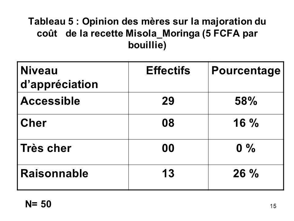 Tableau 5 : Opinion des mères sur la majoration du coût de la recette Misola_Moringa (5 FCFA par bouillie) Niveau dappréciation EffectifsPourcentage A