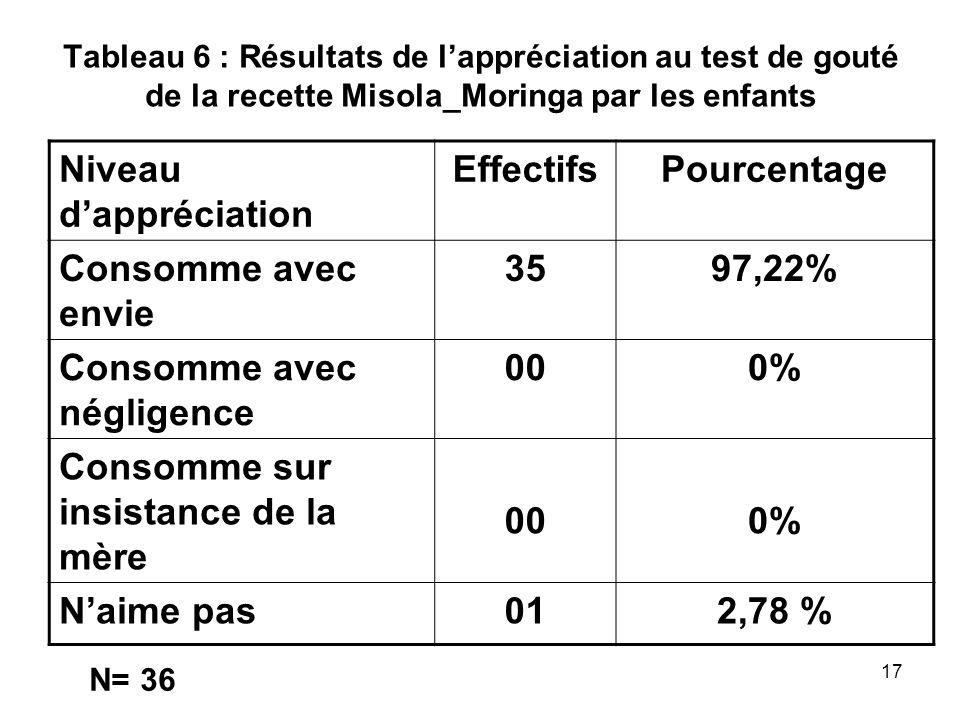Tableau 6 : Résultats de lappréciation au test de gouté de la recette Misola_Moringa par les enfants Niveau dappréciation EffectifsPourcentage Consomm