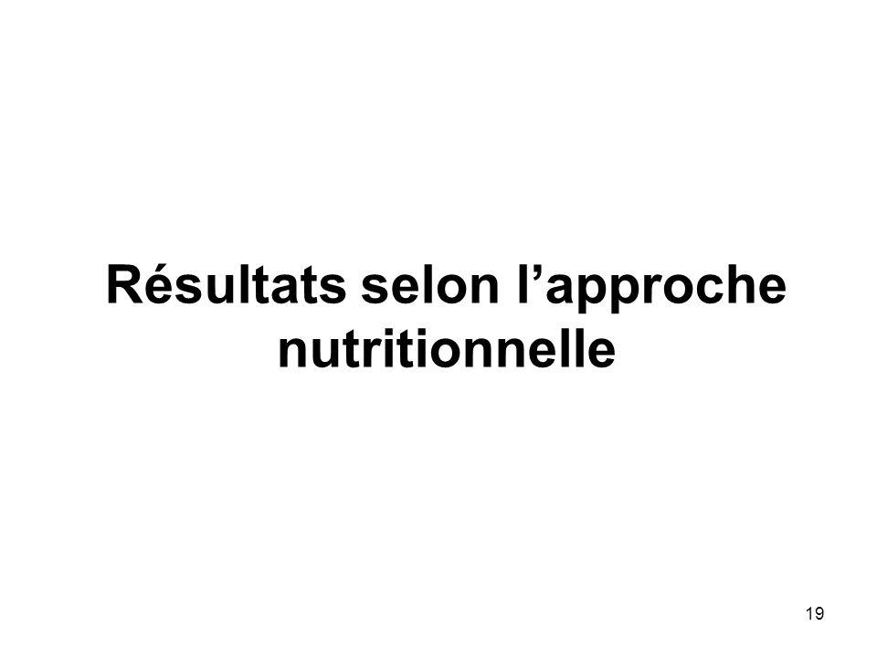 Résultats selon lapproche nutritionnelle 19