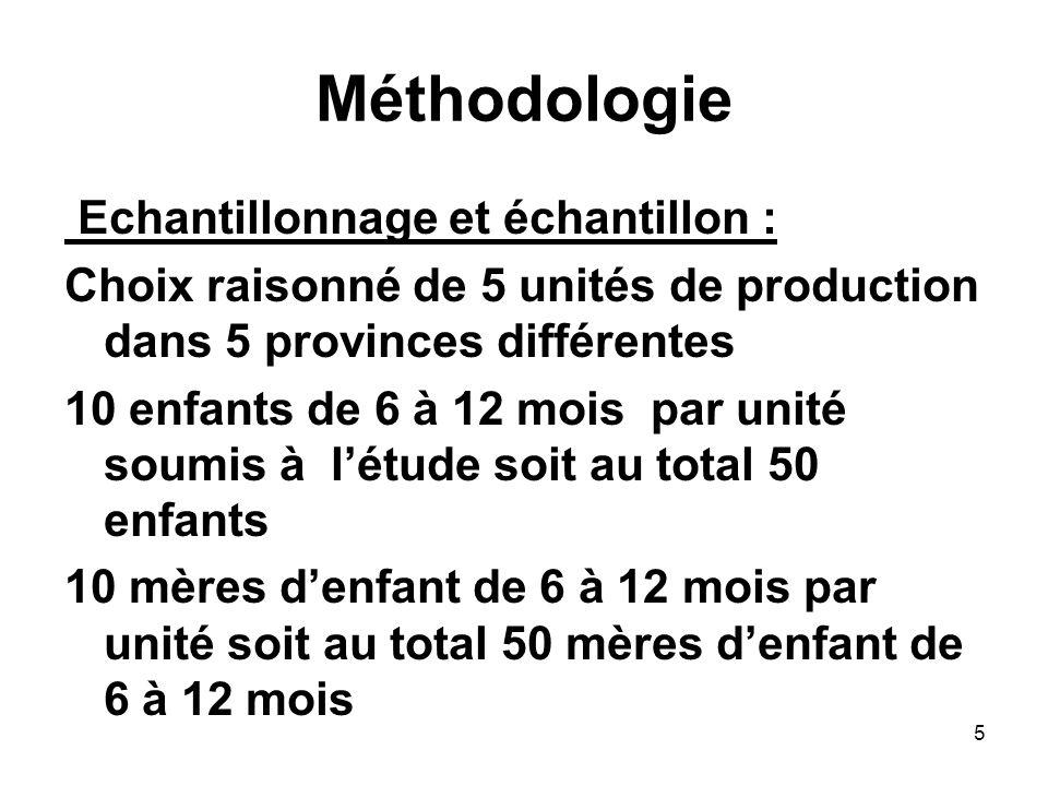 Méthodologie Echantillonnage et échantillon : Choix raisonné de 5 unités de production dans 5 provinces différentes 10 enfants de 6 à 12 mois par unit