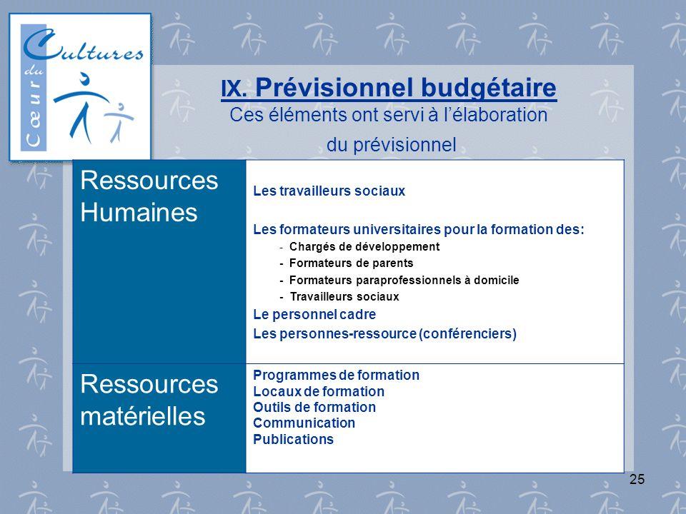 25 IX. Prévisionnel budgétaire Ces éléments ont servi à lélaboration du prévisionnel Ressources Humaines Les travailleurs sociaux Les formateurs unive