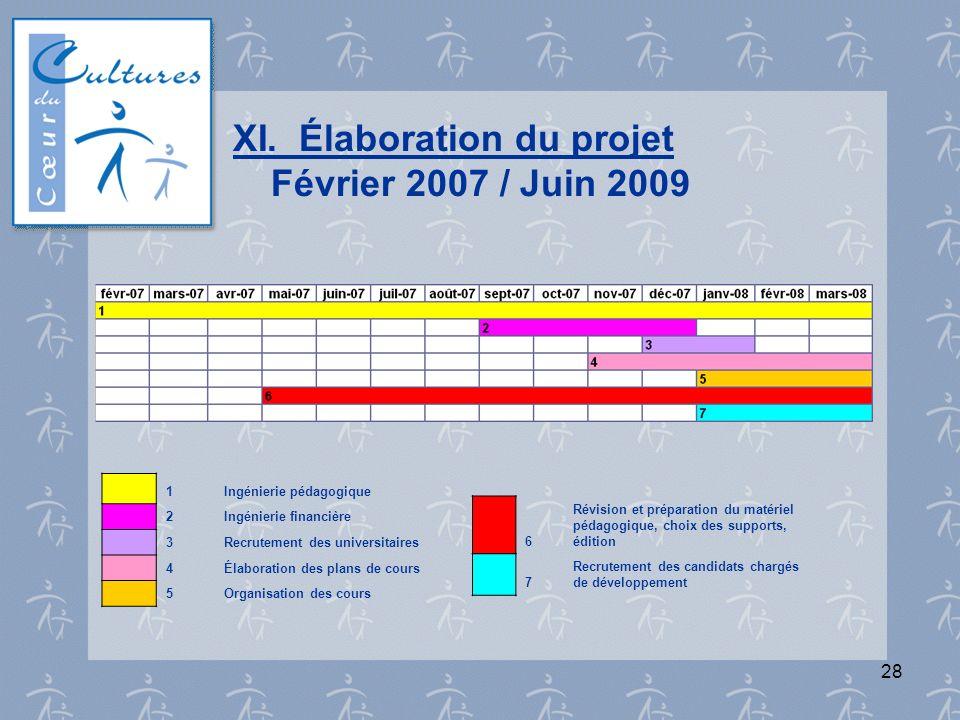 28 XI. Élaboration du projet Février 2007 / Juin 2009 1Ingénierie pédagogique 2Ingénierie financière 3Recrutement des universitaires 4Élaboration des