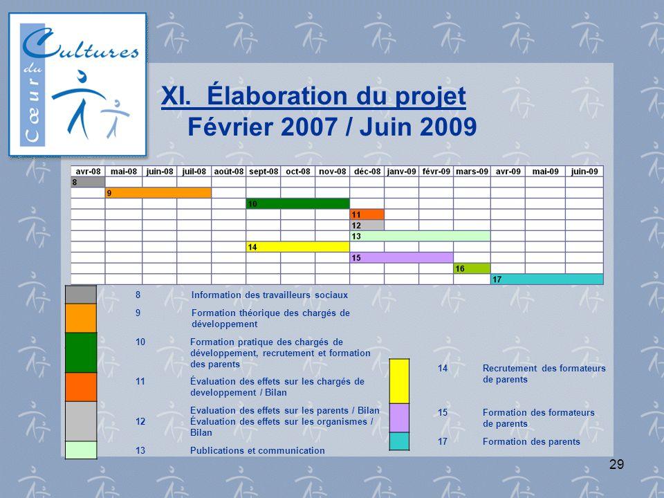 29 XI. Élaboration du projet Février 2007 / Juin 2009 8Information des travailleurs sociaux 9Formation théorique des chargés de développement 10Format