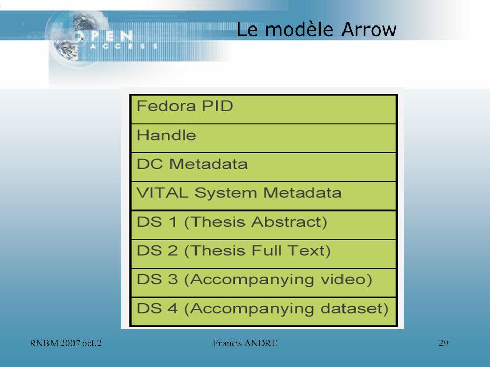 RNBM 2007 oct.2Francis ANDRE29 Le modèle Arrow