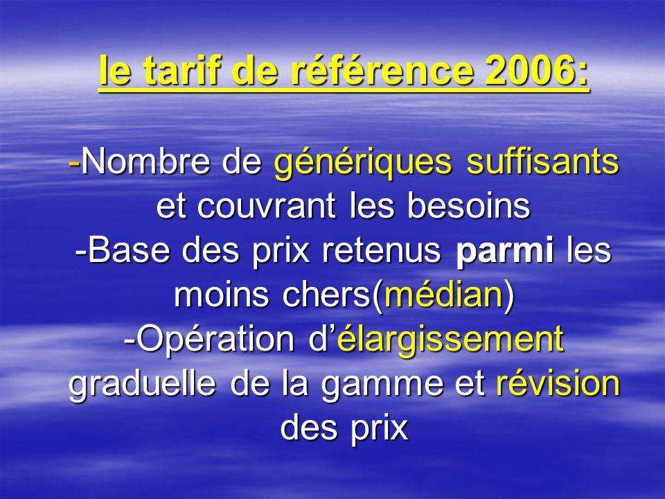 Impact 1 (Année 2006) Augmentation de la consommation des génériques Augmentation de la consommation des génériques Baisse conséquente des prix des médicaments Baisse conséquente des prix des médicaments Ralentissement de lévolution de la dépense en produits pharmaceutiques( 2006) Ralentissement de lévolution de la dépense en produits pharmaceutiques( 2006)