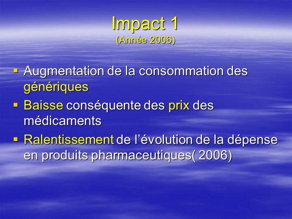 Evolution des dépenses en médicaments au niveau national AnnéesCNASCASNOS Dépenses (milliards DA) Taux dévolution Taux dévolution Dépenses (milliards DA) Taux dévolution Taux dévolution 200122,81- 1,31 200225,54 +12 % 1,46+12,30% 200333,33 +30 % 1,98+35,61% 200441,50 +24 % 2,63+32,82% 200547,40 +14 % 3,11+18,15% 200651,01+7,6%3,03 - 2,5% 2007 200760.63+18.8%3.93+29.7% 1er sem 2008 37.039 (+28.8%)par rapport au 1er semestre 2007 2.52(+30% par rapport à 2007)