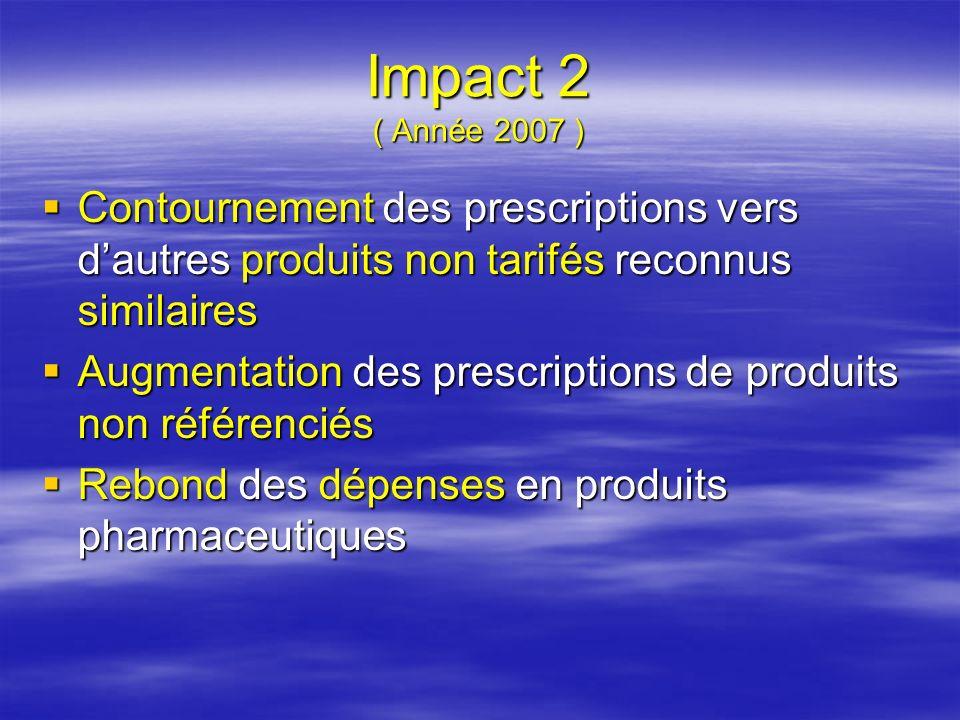 Tarif de référence Oct.2008 institué : 1/ Sur la base de lexpertise internationale et de lexpertise nationale: - études menées par des organismes indépendants - études menées par des organismes indépendants -étude du SMR des produits et de leur rapport coût/efficacité -étude du SMR des produits et de leur rapport coût/efficacité - expériences concluantes de nombreux pays - expériences concluantes de nombreux pays 2/ Liste arrêtée par le CRM : Lncpp, Pharmacovigilance, Msprh, Médecins experts agrées par le msprh, Mtess Lncpp, Pharmacovigilance, Msprh, Médecins experts agrées par le msprh, Mtess
