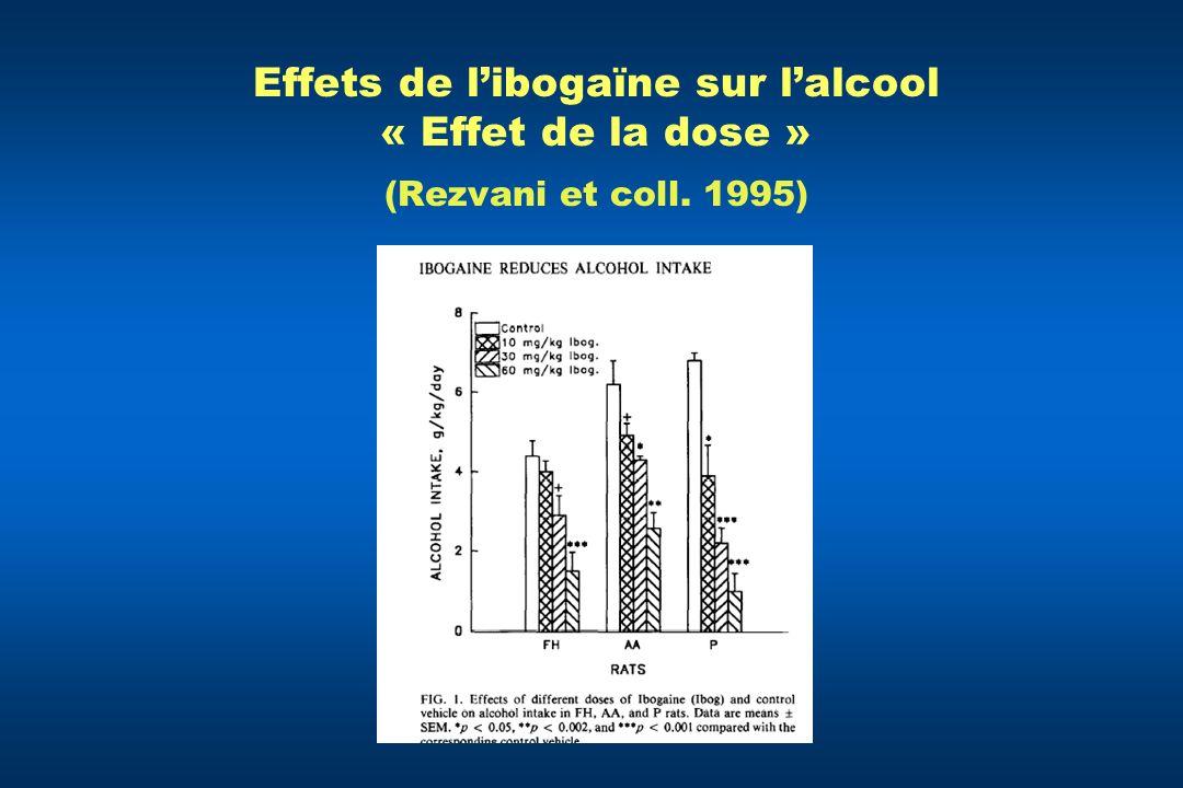 Effets de libogaïne sur lalcool « Effet de la dose » (Rezvani et coll. 1995)