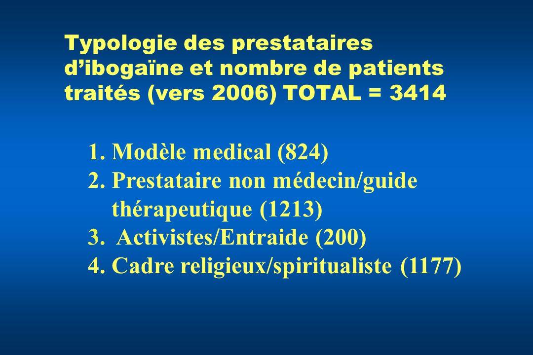 Typologie des prestataires dibogaïne et nombre de patients traités (vers 2006) TOTAL = 3414 1.Modèle medical (824) 2.Prestataire non médecin/guide thé