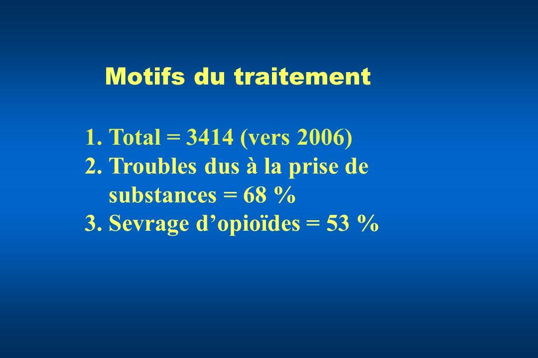 Motifs du traitement 1.Total = 3414 (vers 2006) 2.Troubles dus à la prise de substances = 68 % 3.Sevrage dopioïdes = 53 %