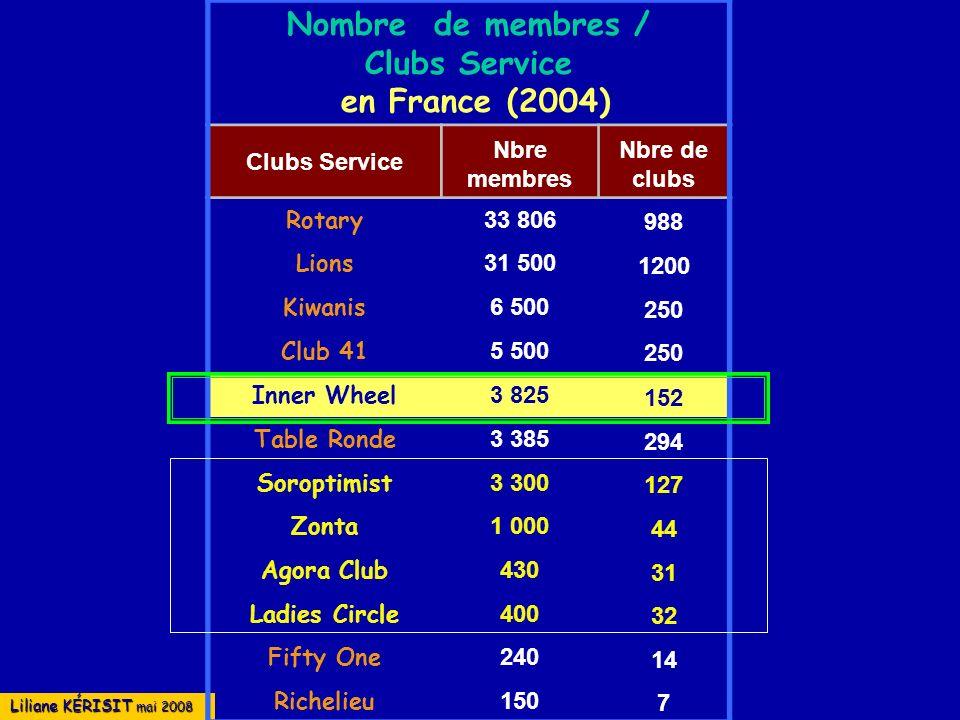 Liliane KÉRISIT mai 2008 Nombre de membres / Clubs Service en France (2004) Clubs Service Nbre membres Nbre de clubs Rotary 33 806 988 Lions 31 500 12