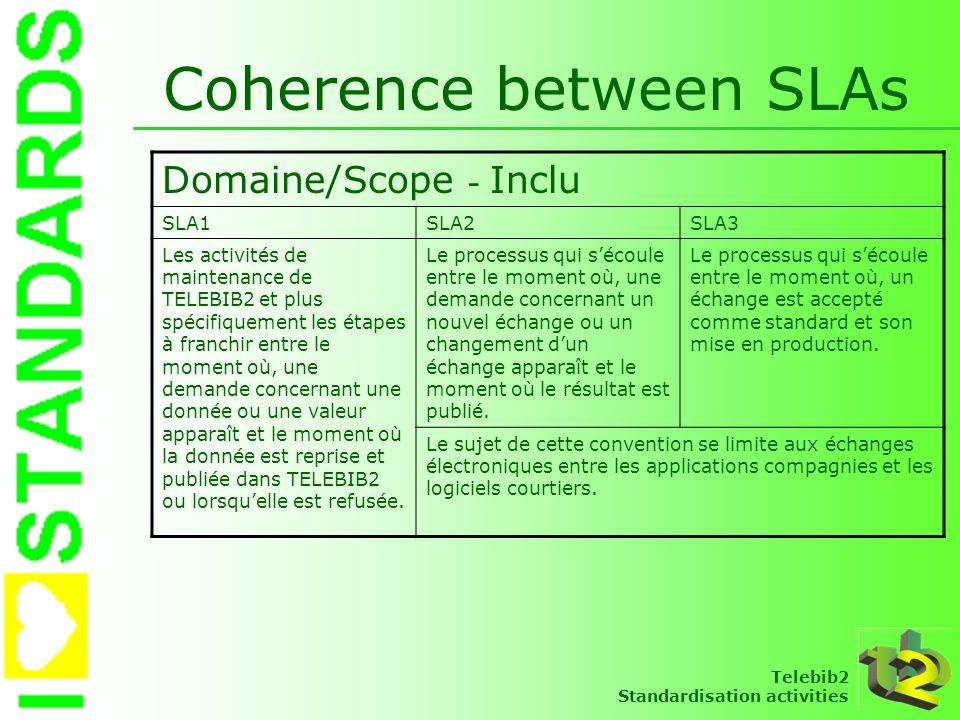 Telebib2 Standardisation activities Coherence between SLAs Domaine/Scope - Inclu SLA1SLA2SLA3 Les activités de maintenance de TELEBIB2 et plus spécifi