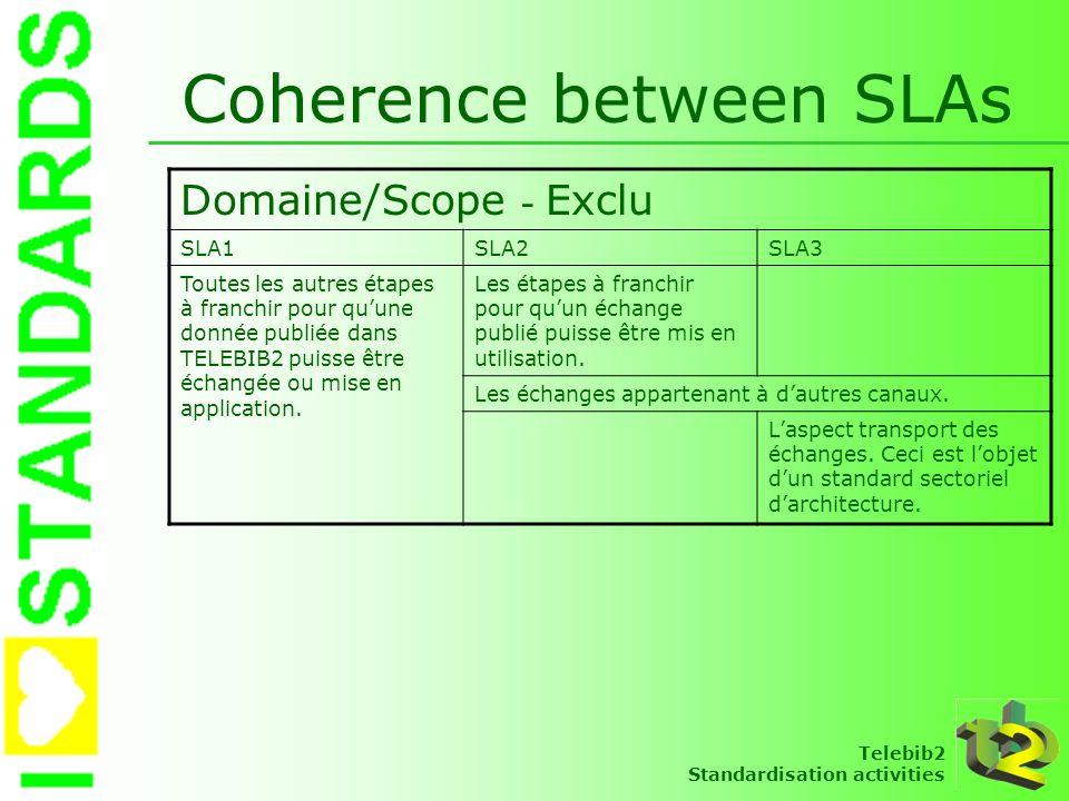 Telebib2 Standardisation activities Coherence between SLAs Domaine/Scope - Exclu SLA1SLA2SLA3 Toutes les autres étapes à franchir pour quune donnée pu