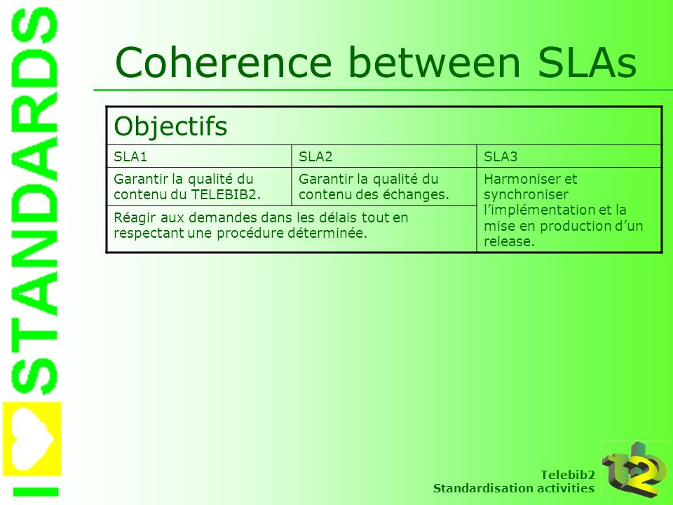 Telebib2 Standardisation activities Coherence between SLAs Objectifs SLA1SLA2SLA3 Garantir la qualité du contenu du TELEBIB2. Garantir la qualité du c