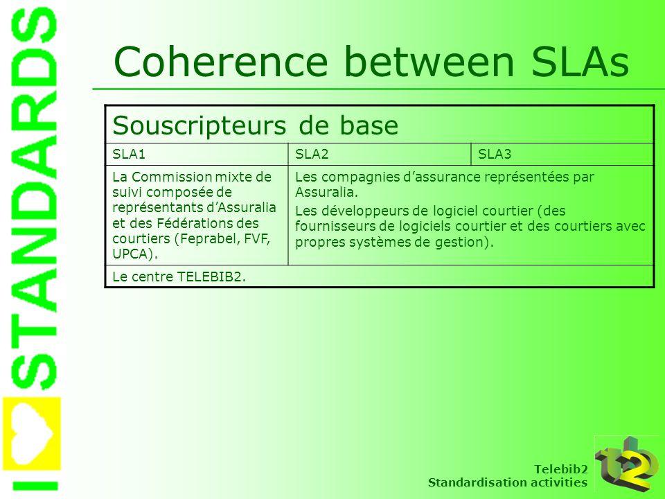 Telebib2 Standardisation activities Coherence between SLAs Souscripteurs de base SLA1SLA2SLA3 La Commission mixte de suivi composée de représentants d