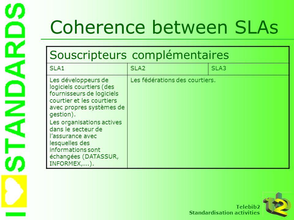 Telebib2 Standardisation activities Coherence between SLAs Souscripteurs complémentaires SLA1SLA2SLA3 Les développeurs de logiciels courtiers (des fou
