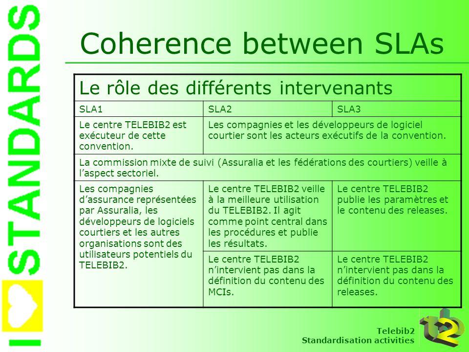 Telebib2 Standardisation activities Coherence between SLAs Le rôle des différents intervenants SLA1SLA2SLA3 Le centre TELEBIB2 est exécuteur de cette